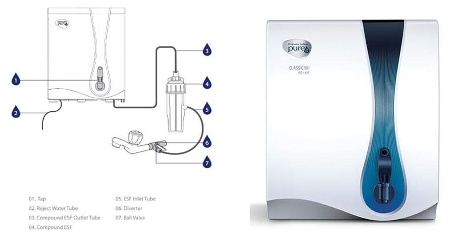 HUL-Pureit-Classic-NXT | Best Water Purifier in India